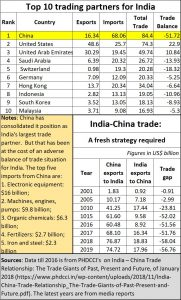 2020-03-26_India-China-trade