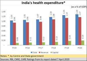 2020-04-08_health-expenditure-by-government