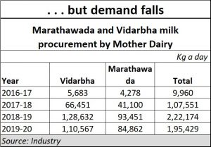 2020-04-14_milk-demand-falls-Vidarbha-suffers
