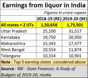 2020-05-14_liquor-earnings-by-govt-in-India