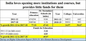 2020-05-18_education-more-institutes-less-money