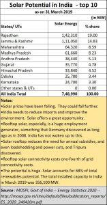 2020-06-11_Solar-potential-India