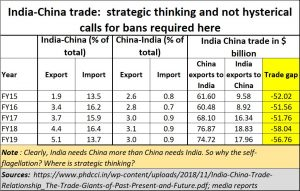 2020-07-02_India-China-trade