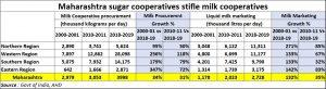 2020-08-06_Maharashtra-milk-coop