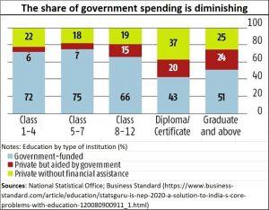 2020-08-20_NEP_reducing-govt-share