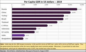 2020-09-17_McQuarrie-per-capita-GDP