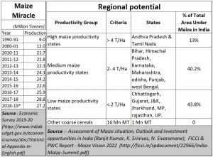 2020-10-08_Maize-prodn-potential