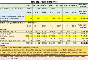2020-10-22_gold-import-smuggling