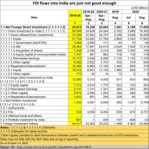 2020-11-12_FDI-India_RBI