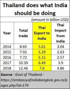 2020-11-12_Thailand-exports-to-India