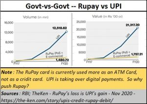 2020-11-19_RuPay-vs-UPI