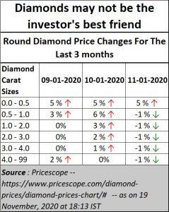 2020-11-25_Diamond-prices-fall
