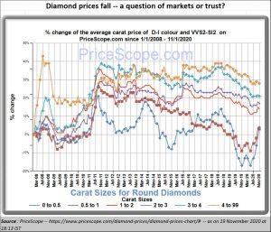 2020-11-25_Diamond-prices-fall-chart