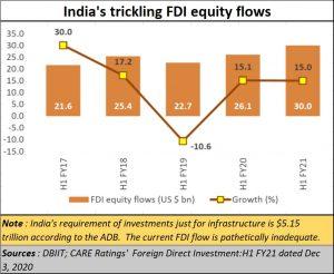 2020-12-10_India-trickling-FDI-inflow