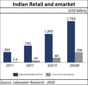 2021-01-21_e-commerce-India