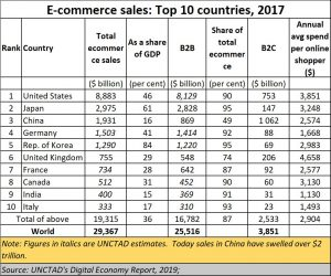 2021-01-21_e-commerce-Top-10-world