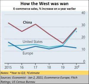 2021-01-21_e-commerce-World-China
