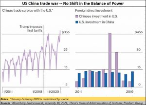 2021-01-28_Pre-Budget-China-USA