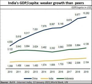 2021-01-28_Pre-Budget-Weak-growth