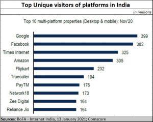 2021-02-04_ecommerce-unique-visitors-platforms