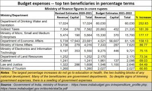 2021-02-11_Budget_top-10-gainers-percentage-