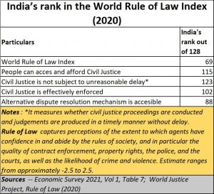 2021-03-04_India-ranking-rule-of-Law
