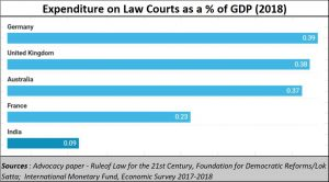 2021-03-04_expenditure_law-courts-countrywise