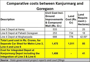 2021-03-08_MMRDA_Metro-comparative-costs