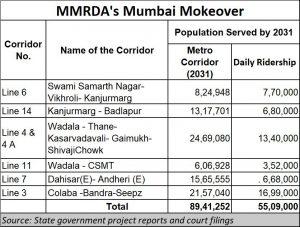 2021-03-08_MMRDA_Metro-overview