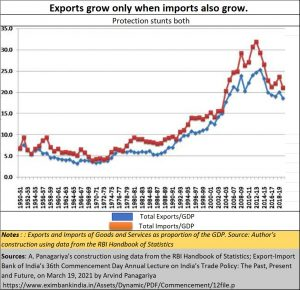 2021-04-01_Arvind-Panagariya-total-imports