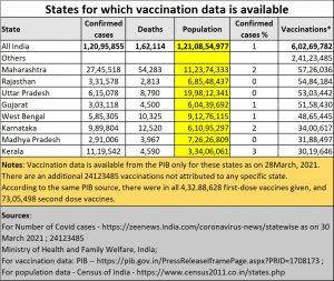 2021-04-08_Covid_states-vaccination
