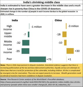 2021-04-22_India-shrinking-middle-class