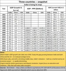 2021-04-22_Three-countries-economic-growth