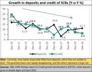 2021-04-22_chart-declining-credit