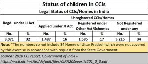 2021-04-29_Child-Abuse_CCI-regd-not-regd