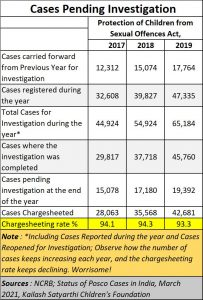 2021-04-29_child-abuse_pending-cases