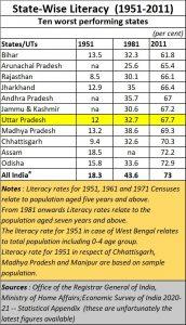 2021-05-06_Literacy-rates-worst-10-states