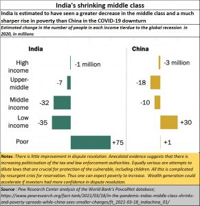 2021-04-15_Pew_India-shrinking-middle-class