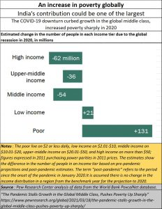 2021-04-15_Pew_increase-in-poverty