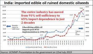 2021-06-17_GCMMF-edible-oil-imports-soar