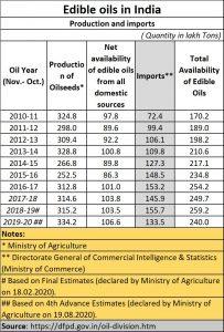 2021-06-17_agenda-4_edible-oil-imports-Indiaf