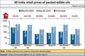 2021-06-17_agenda4-edible-oil-prices