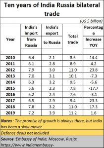 2021-06-05_India-Russia-trade