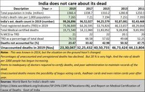 2021-07-08_MCD-Unknown-deaths-since-2011