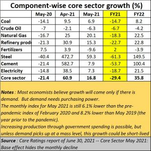 2021-07-08_FM_Core-sector