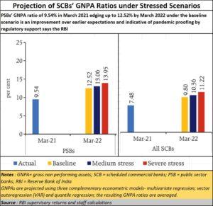 2021-07-15_Banks-RBI_GNPA