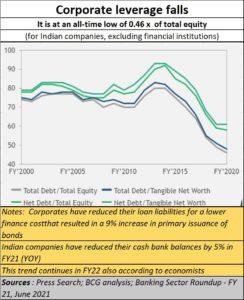 2021-07-15_Banks-corporate-leverage