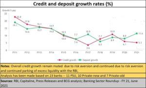 2021-07-15_Banks-deposit-credit